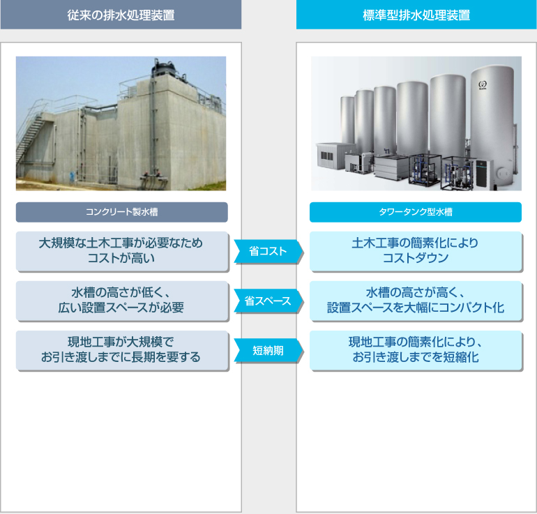 従来の排水処理装置と標準型排水処理装置の比較