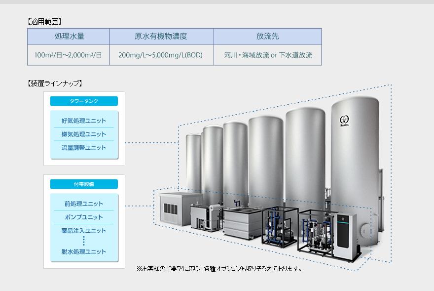 標準型排水処理装置の適用範囲とラインナップ