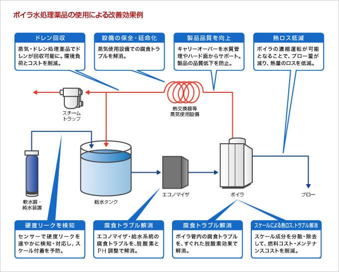 ボイラ水処理薬品の使用による改善効果例