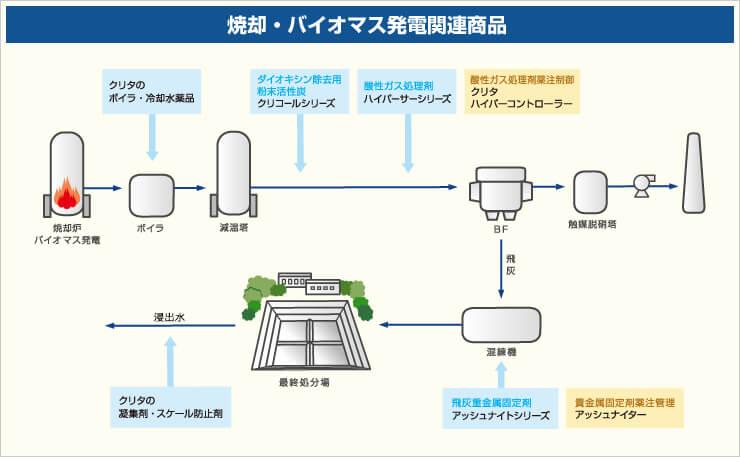 焼却・バイオマス発電 関連薬品