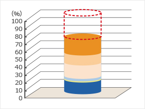 RO膜でイオン交換樹脂の再生頻度を低減する大型再生式純水装置の運転経費削減提案