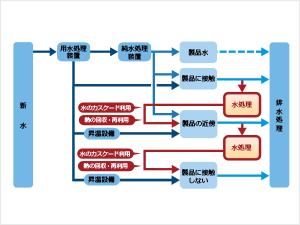 工場全体の水・熱バランスを最適化するピンチテクノロジー