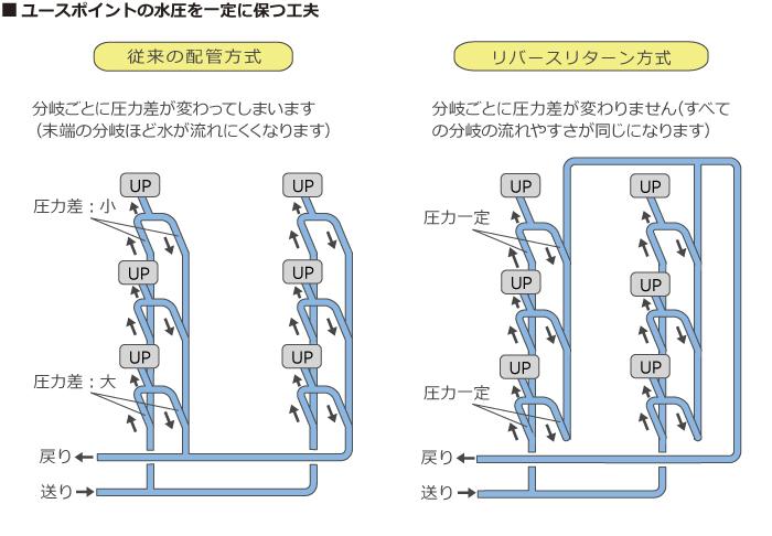 リバースリターン方式のイメージ