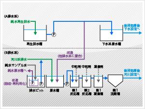 排水処理設備の最適化事例
