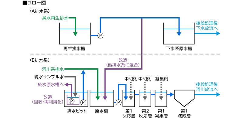 排水処理設備フロー