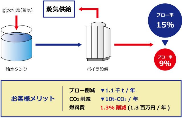 ボイラ水処理による節水・省エネ