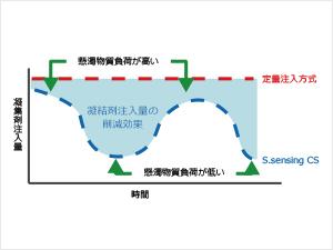 薬注量を自動で最適化する制御システム S.sensing CS