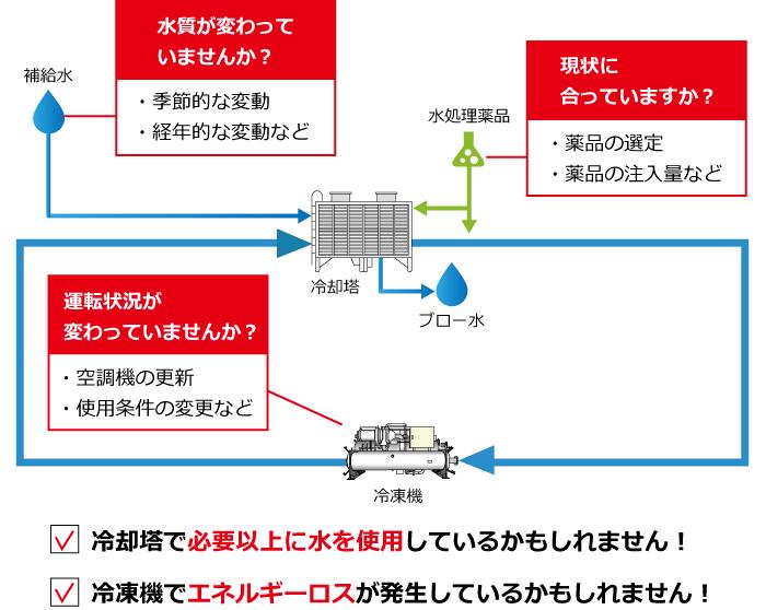 冷却水系のエネルギーロスポイント