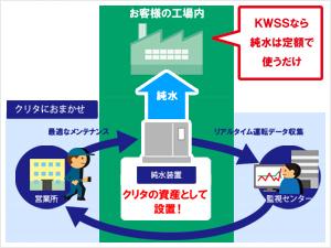 設備を買わないという選択で、純水を使うKWSS