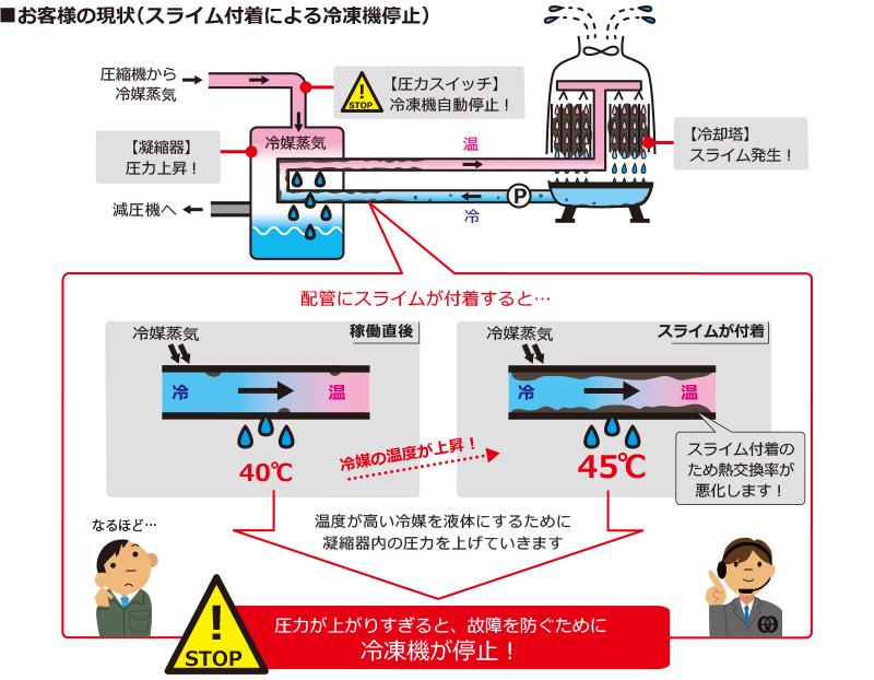 スライム付着が付着すると冷凍機はどうして自動停止するのか説明図
