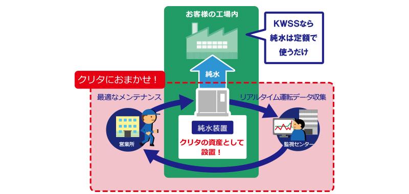 初期投資もメンテナンスも不要な純水供給サービス[KWSS]の図
