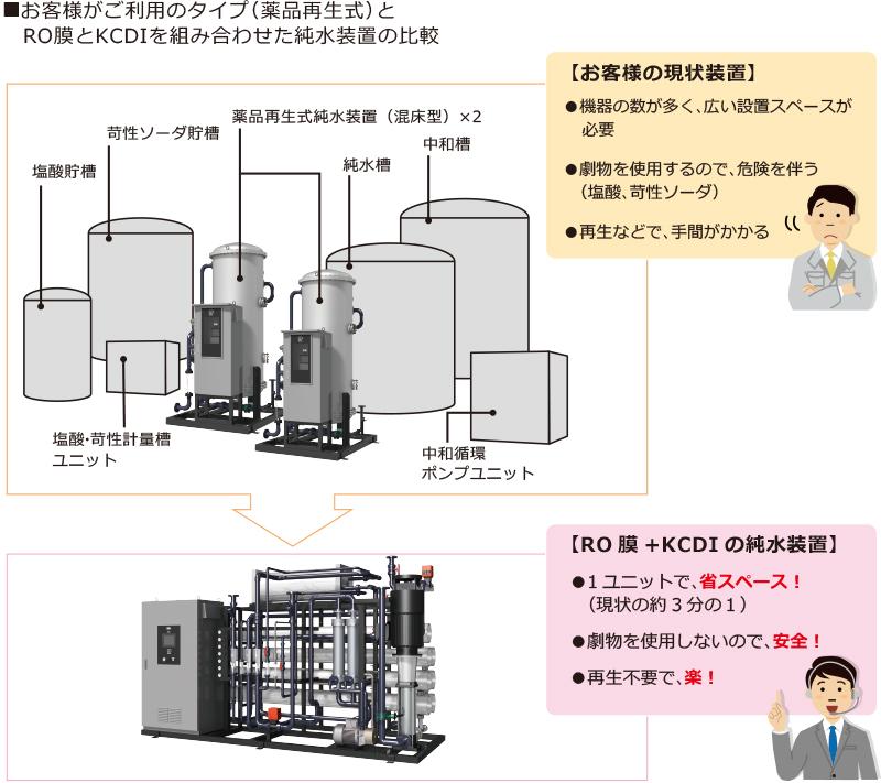 お客様が現在ご利用の薬品再生式純水装置と、KCRがお勧めする省スペース、安全、管理が楽な純水装置の比較図