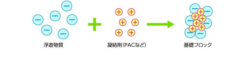 微細粒子+PACなどの凝結剤=基礎フロック イメージ画像