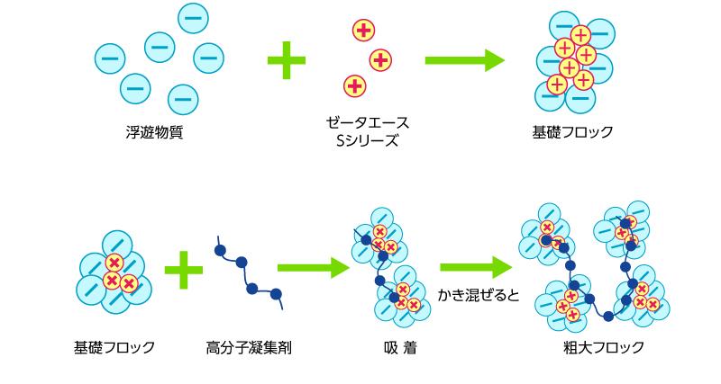 微細粒子+ゼータエースSシリーズ=基礎フロック、基礎フロック+高分子凝集剤→吸着→かく拌→粗大フロック イメージ画像