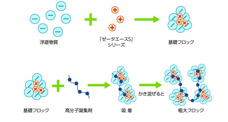 微細粒子+「ゼータエースS」シリーズ=基礎フロック、基礎フロック+高分子凝集剤→吸着→かく拌→粗大フロック イメージ画像