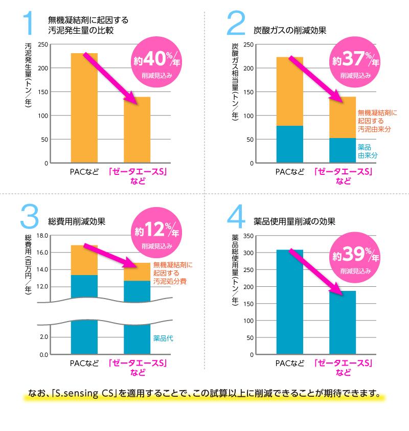 年換算削減グラフ 画像 なお、「S.sensing CS」を適用することで、この試算以上に削減できることが期待できます。