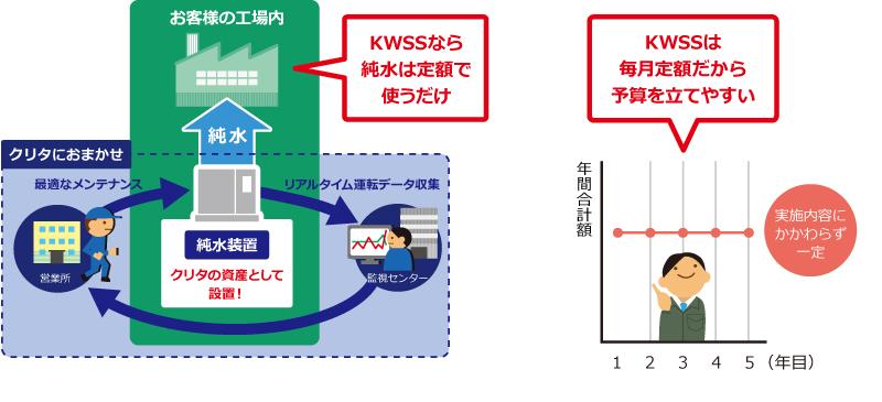 KWSS定額でわかりやすいイラスト