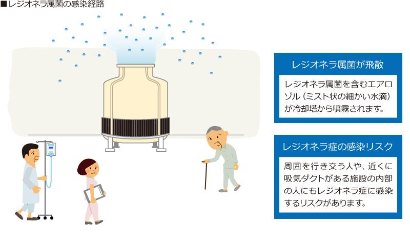 レジオネラ属菌の感染経路イラスト