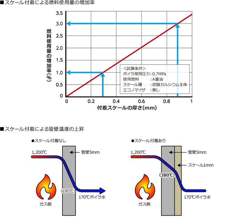 燃料使用量の増加率グラフ、スケール付着による缶壁温度の上昇比較イラスト