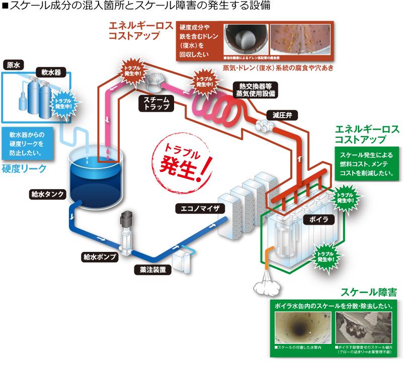 スケール成分の混入箇所とスケール障害の発生する設備 図