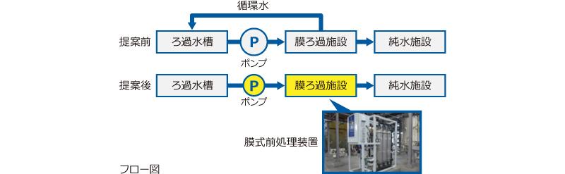 HGSTジャパン フロー図