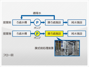 株式会社HGSTジャパン様 フロー図画像