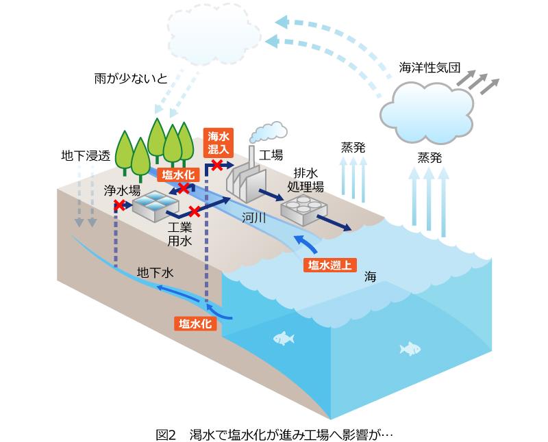 図2 加水で塩水化が進み工場へ影響が…