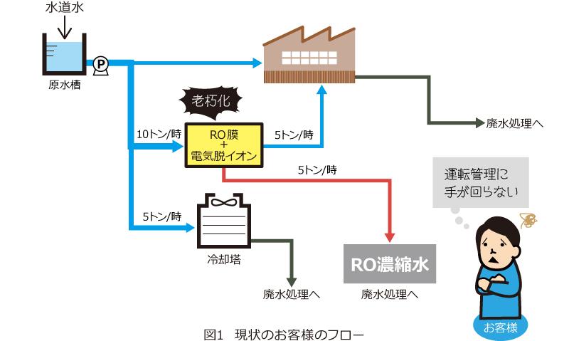 図1  現状のお客様のフロー