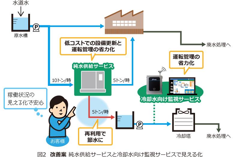 図2 改善案 純水供給サービスと冷却水向け監視サービスで見える化
