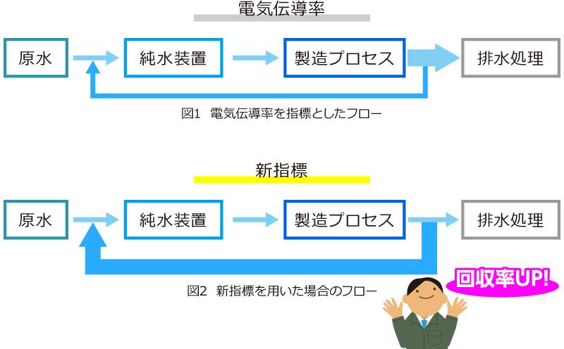 図1  電気伝導率を指標としたフロー 図2  新指標を用いた場合のフロー