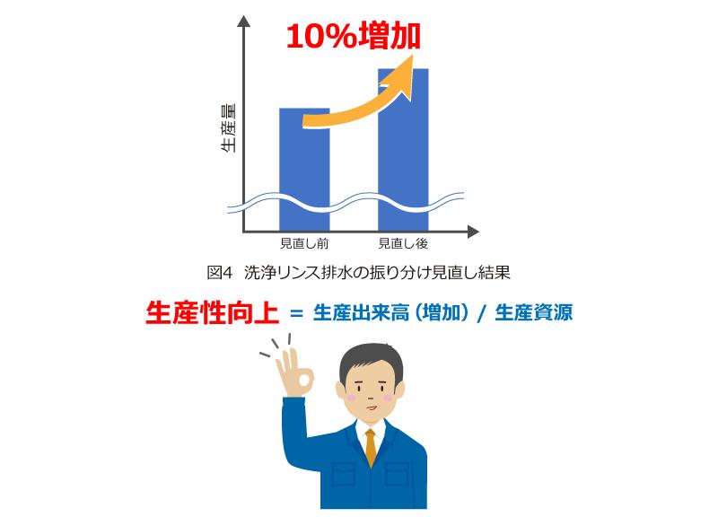 図4  洗浄リンス排水の振り分け見直し結果 生産量1.6倍増加
