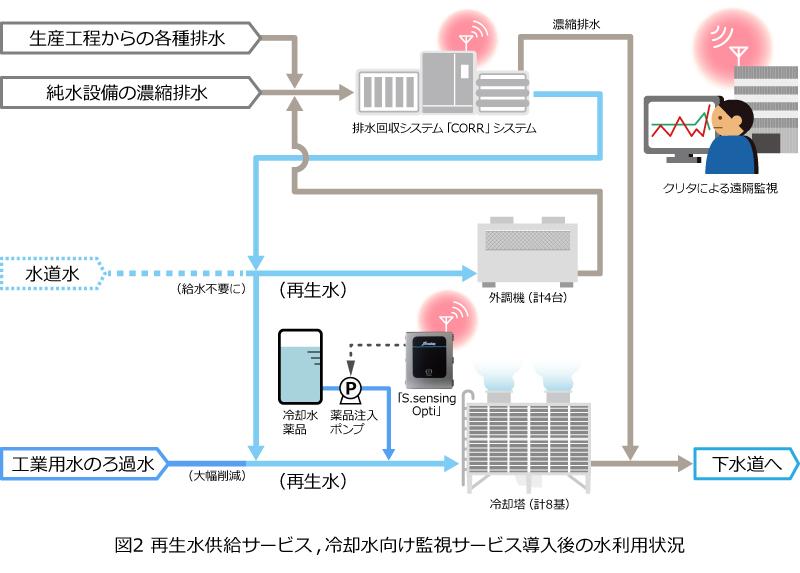 図2 再生水供給サービス,冷却水向け監視サービス導入後の水利用状況