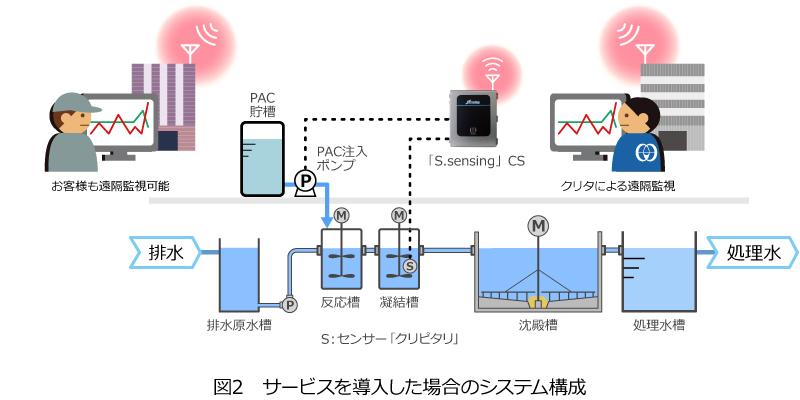 図2 サービスを導入した場合のシステム構成