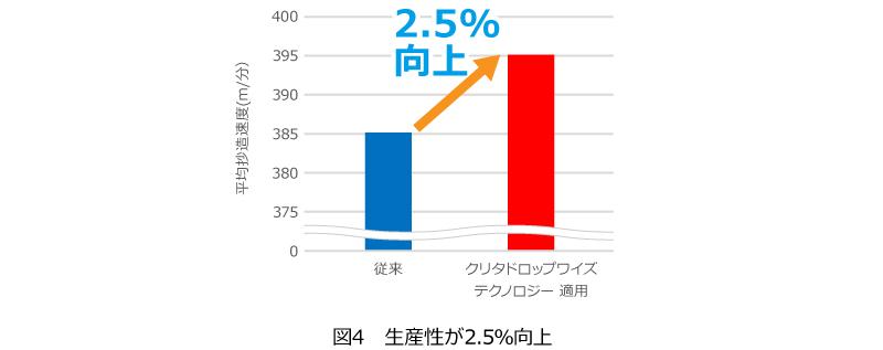 図4 生産性が2.5%向上 平均抄造速度グラフ