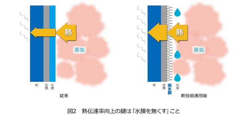 図2 熱伝達率向上のカギは「水膜を無くす」こと