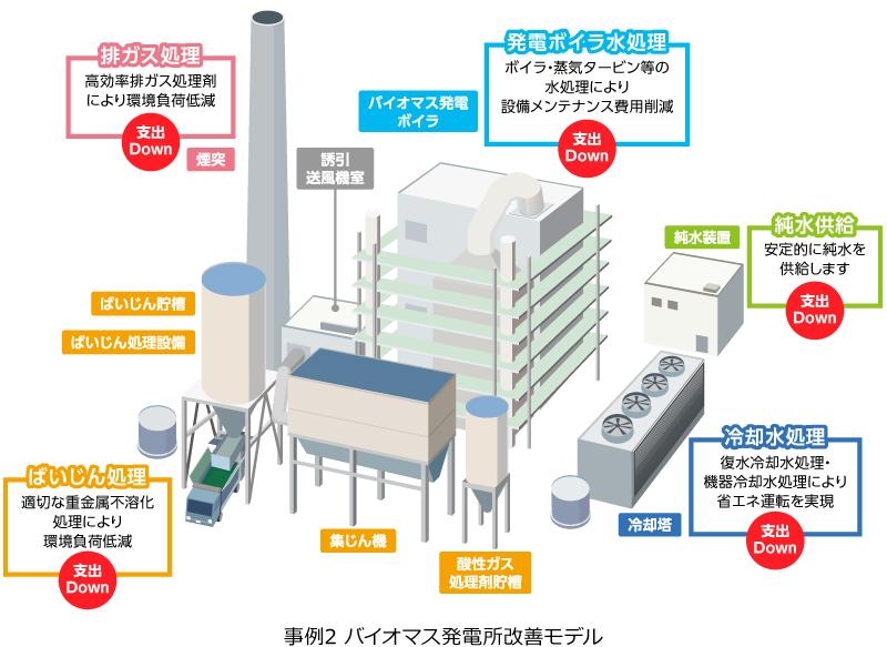 事例2 既設バイオガス発電所改善モデル