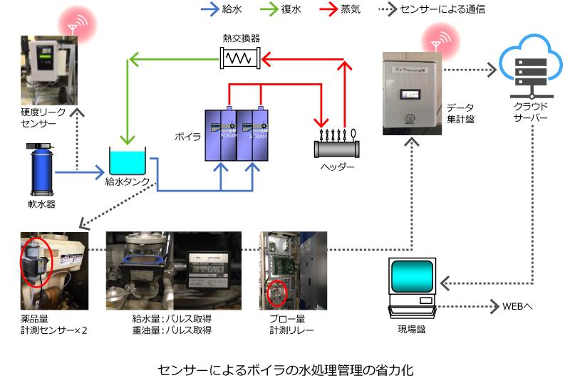 センサーによるボイラの硬度リークチェックの自動化 イラスト