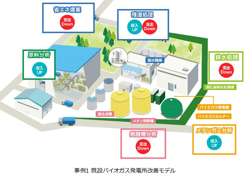 事例1 バイオマス発電所改善モデル