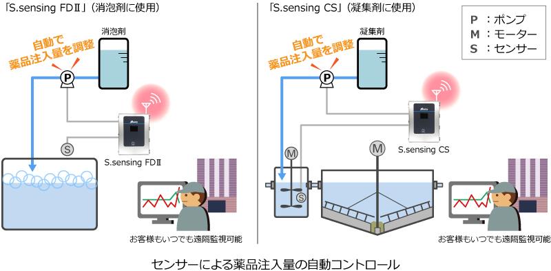 センサーによる薬注量の自動コントロール イラスト