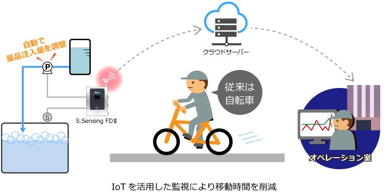 IoTを活用した監視により移動時間を削減 イラスト