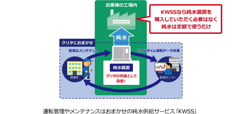 純水供給サービス「KWSS」 イラスト