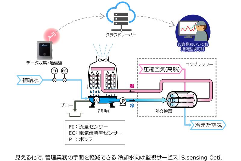 見える化で、管理業務の手間を軽減できる冷却水向け監視サービス「S.sensing Opti」 イラスト