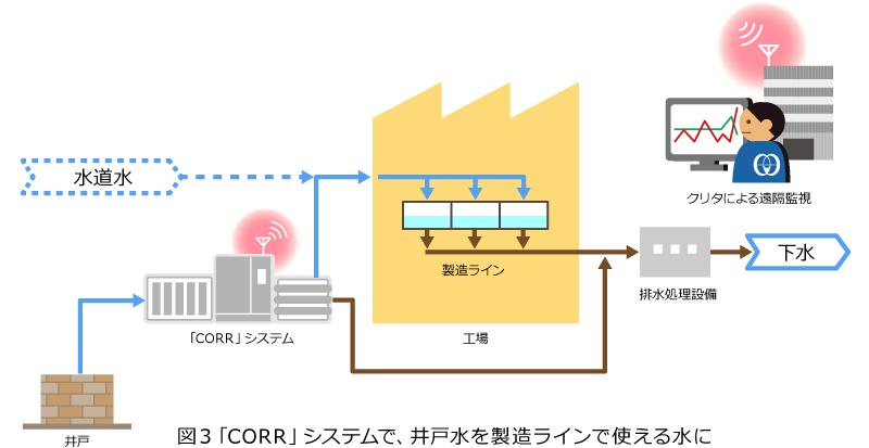 図3「CORR」システムで、井戸水を製造ラインで使える水に