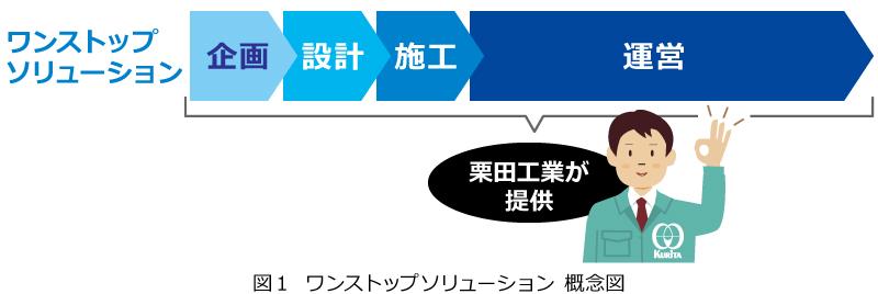 図1  ワンストップソリューション 概念図