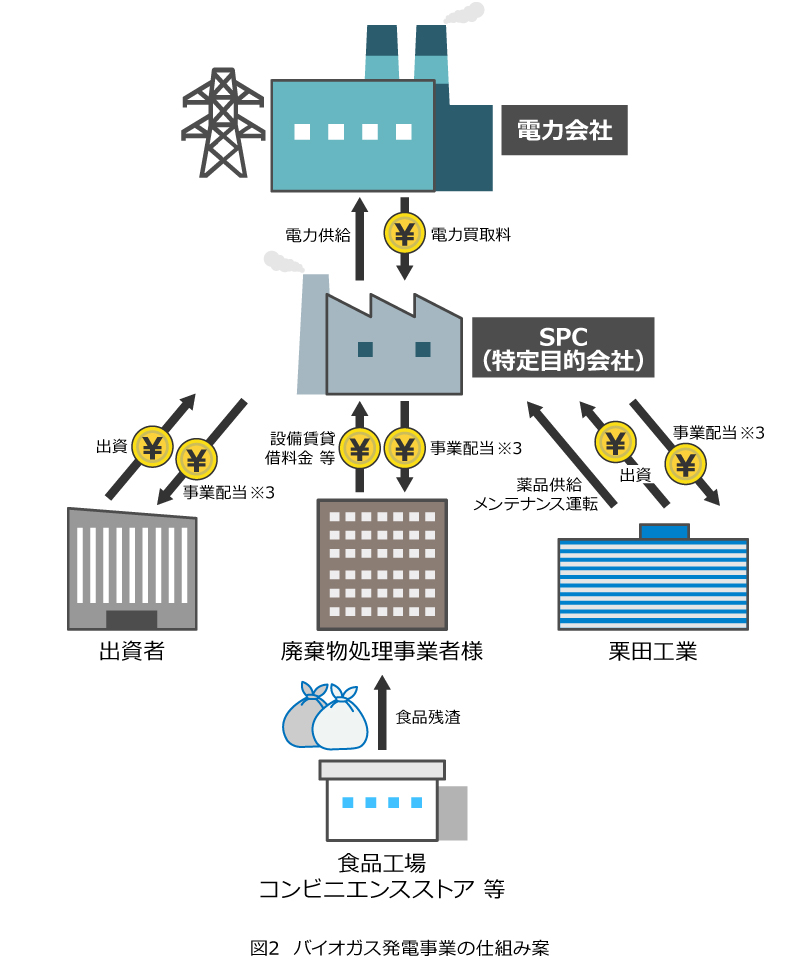 図2  バイオガス発電事業の仕組み案