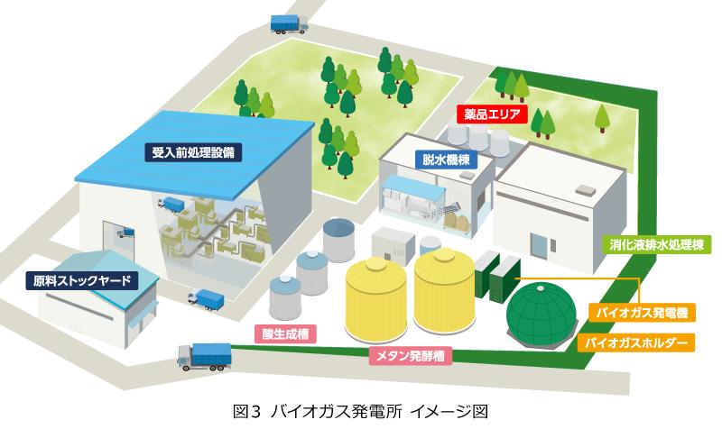 図3 バイオガス発電所 イメージ図