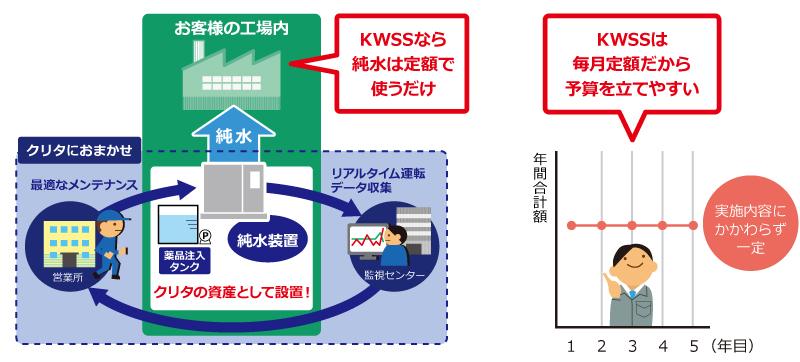 KWSSなら純水は定額で使うだけ,KWSSは毎月定額だから予算を立てやすい イラスト