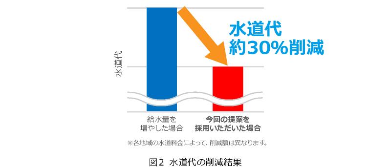 図2 水道代の削減結果  水道代30%削減