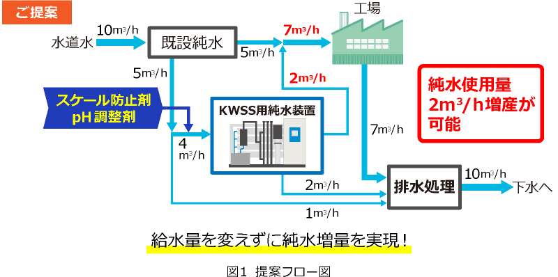 図1 提案フロー図 純水使用量2m3/h増産が可能
