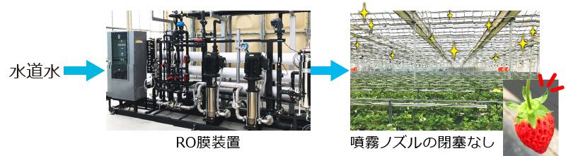 水道水→RO膜装置→噴霧ノズルの閉塞なし イラスト